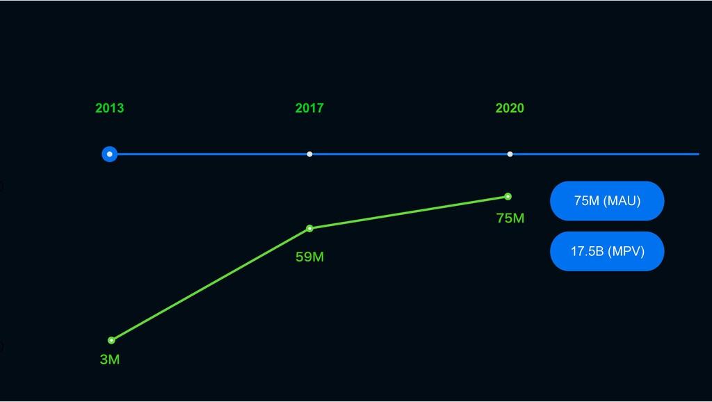 2020 2017 2013 75M (MAU) . 17.5B (MPV) ....