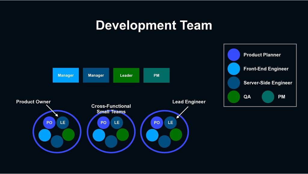 Development Team Manager Manager Leader PO PO L...