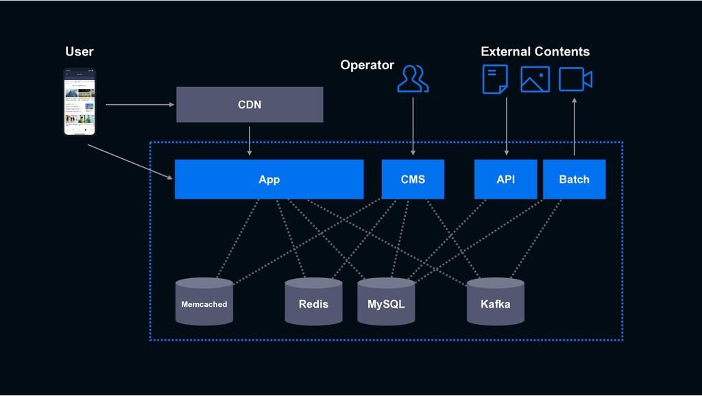 MySQL Redis Kafka CDN CMS App Memcached User Ex...
