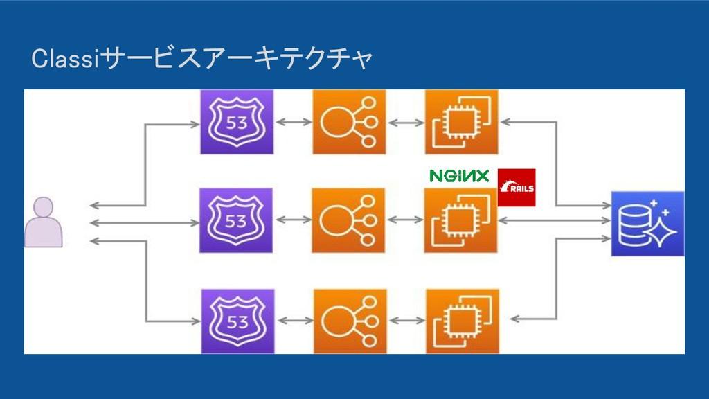 Classiサービスアーキテクチャ 画像