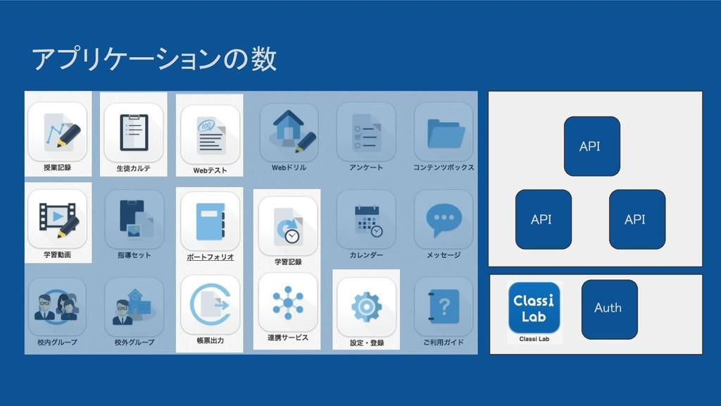 アプリケーションの数 API API API Auth