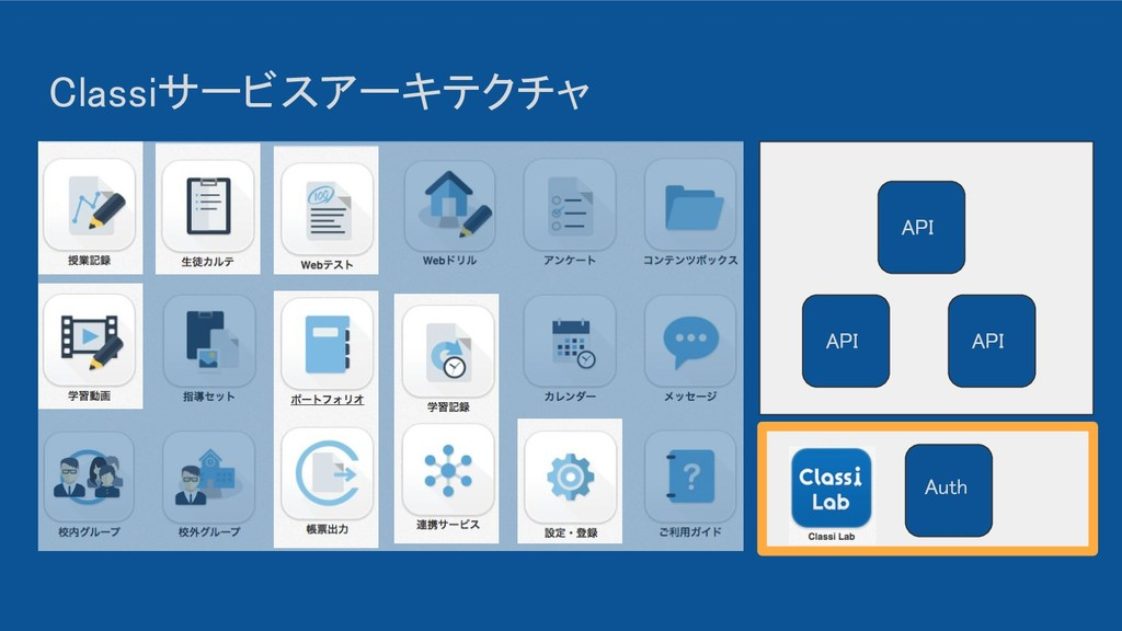 Classiサービスアーキテクチャ API API API Auth