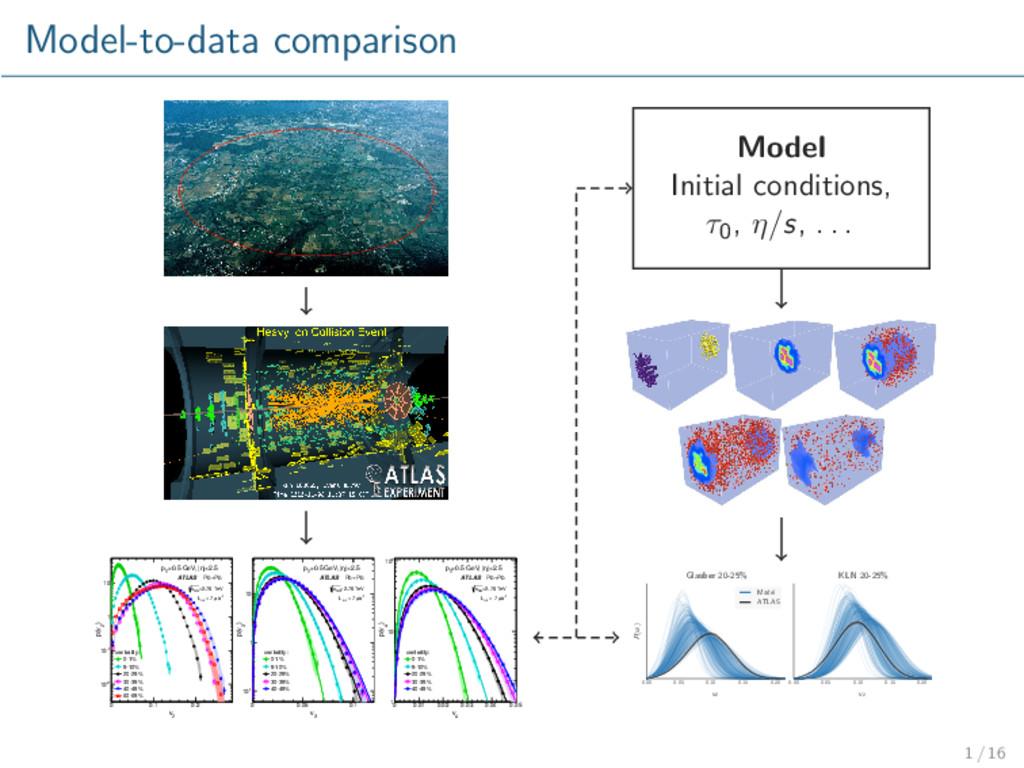 Model-to-data comparison 2 v 0 0.1 0.2 ) 2 p(v ...
