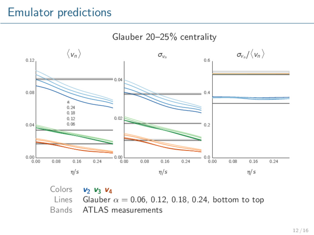 Emulator predictions Glauber 20–25% centrality ...