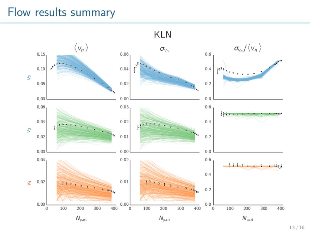 Flow results summary KLN 0.00 0.05 0.10 0.15 v2...