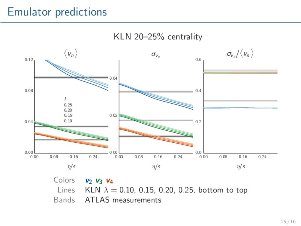 Emulator predictions KLN 20–25% centrality 0.00...