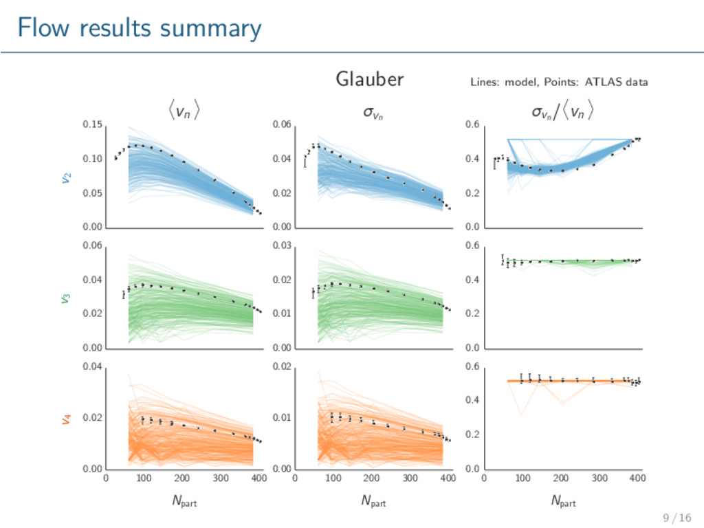 Flow results summary Glauber Lines: model, Poin...