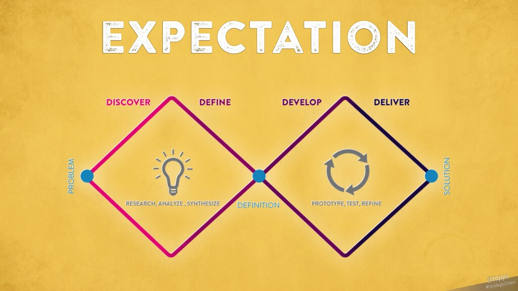expectation #StrategicChaos @tapps