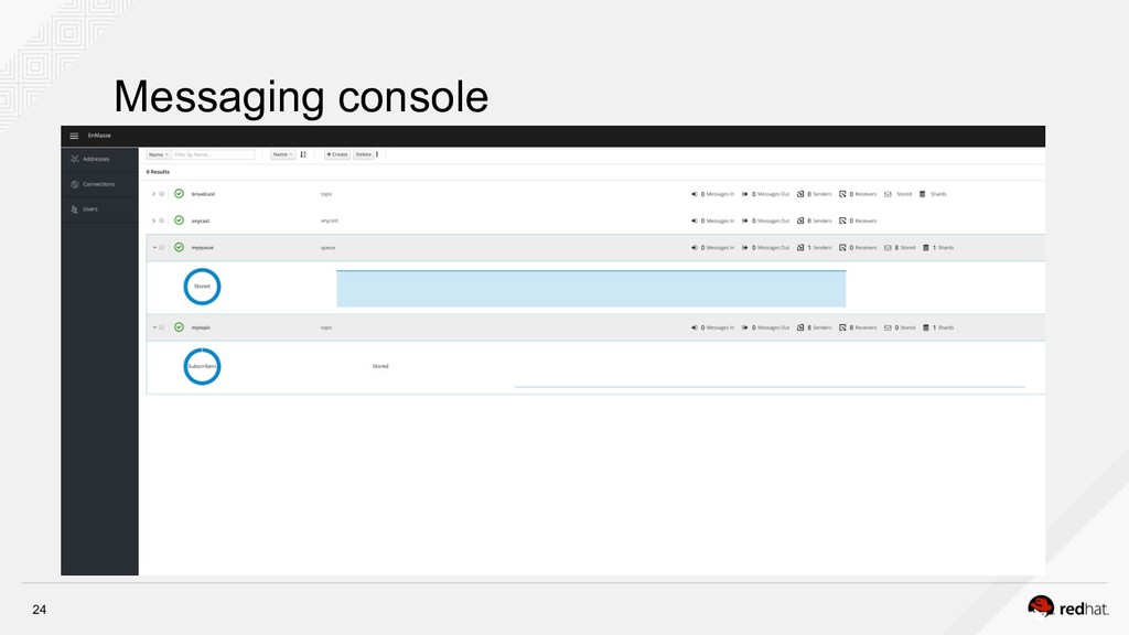 Messaging console 24