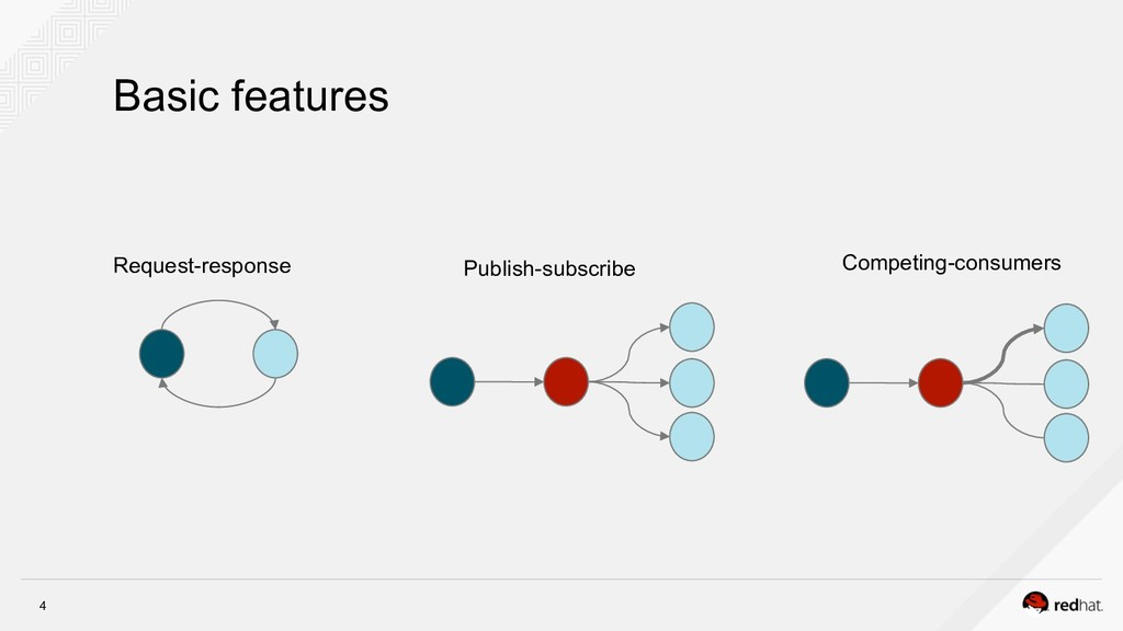 4 Basic features Request-response Publish-subsc...