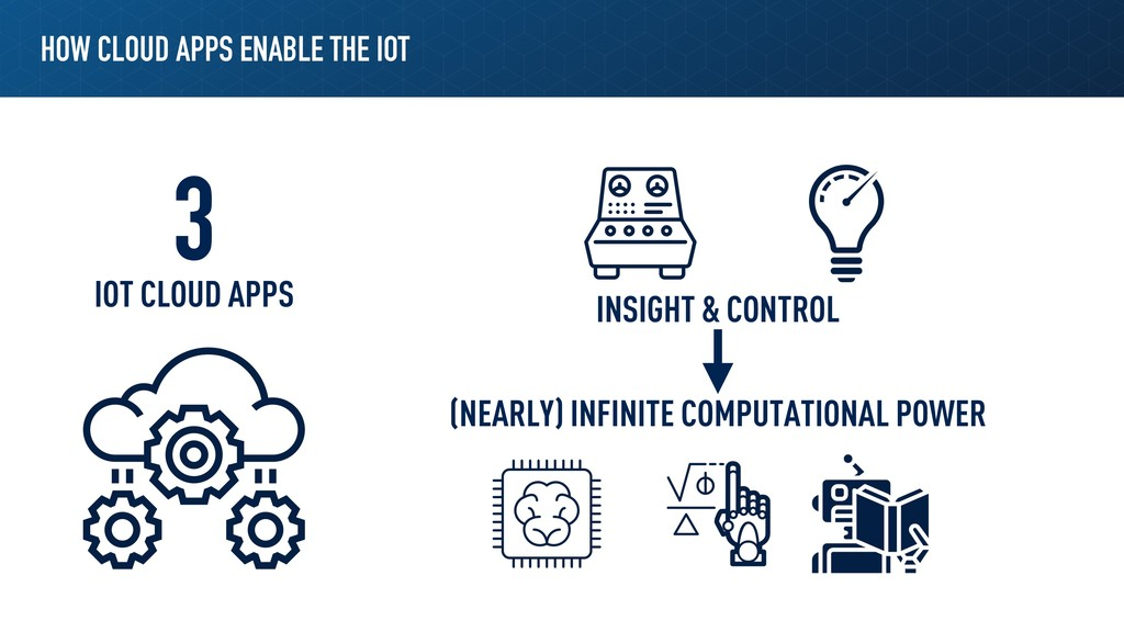 HOW CLOUD APPS ENABLE THE IOT INSIGHT & CONTROL...