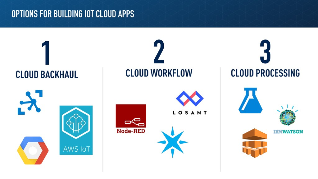 OPTIONS FOR BUILDING IOT CLOUD APPS 1 2 3 CLOUD...
