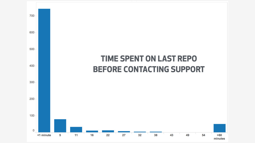 GRAPH WITH AVERAGE TIME SPENT ON A REPO BEFORE ...