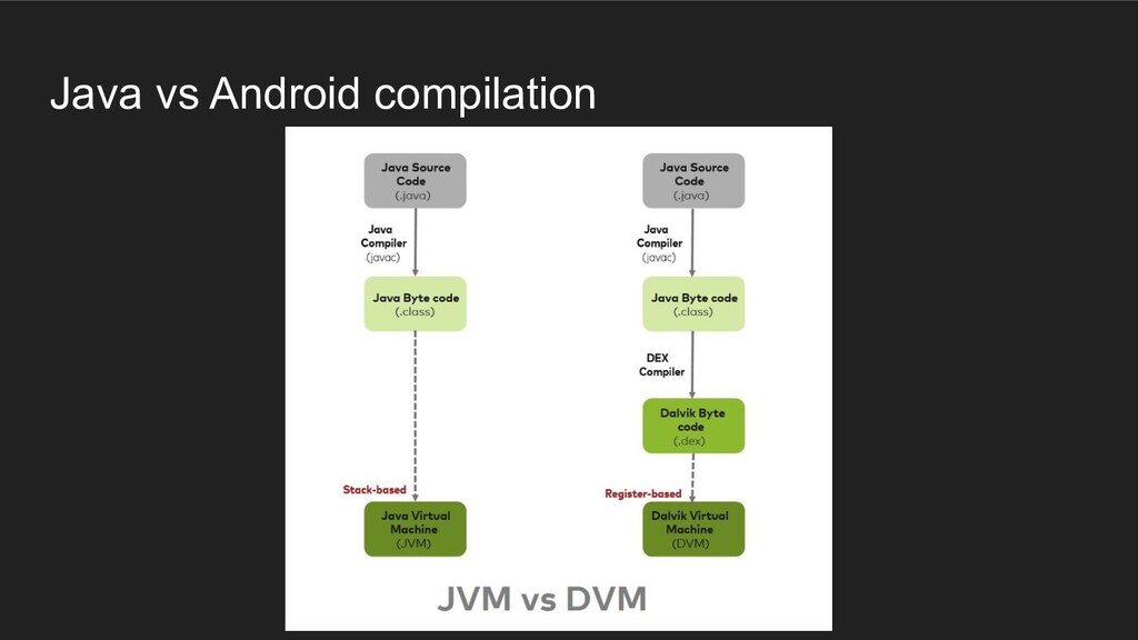 Java vs Android compilation