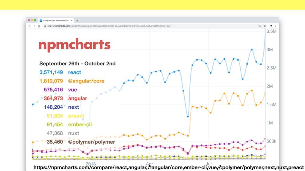 https://npmcharts.com/compare/react,angular,@an...