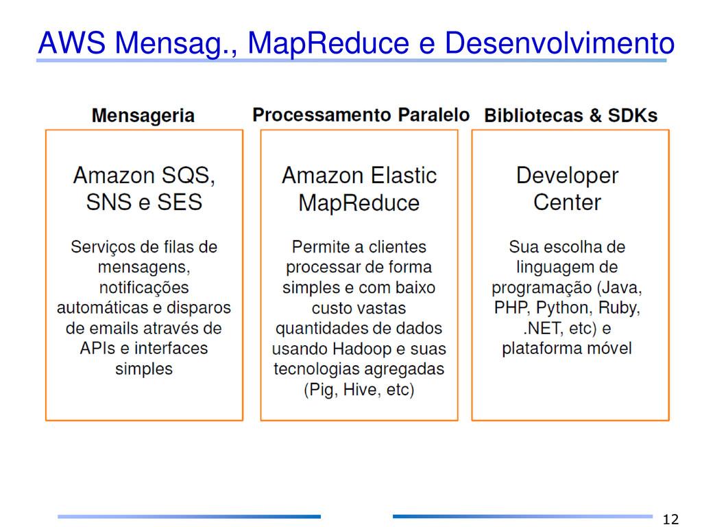 AWS Mensag., MapReduce e Desenvolvimento 12