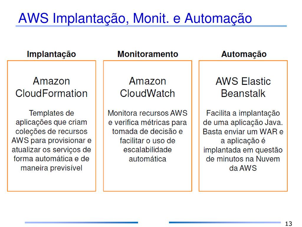 AWS Implantação, Monit. e Automação 13
