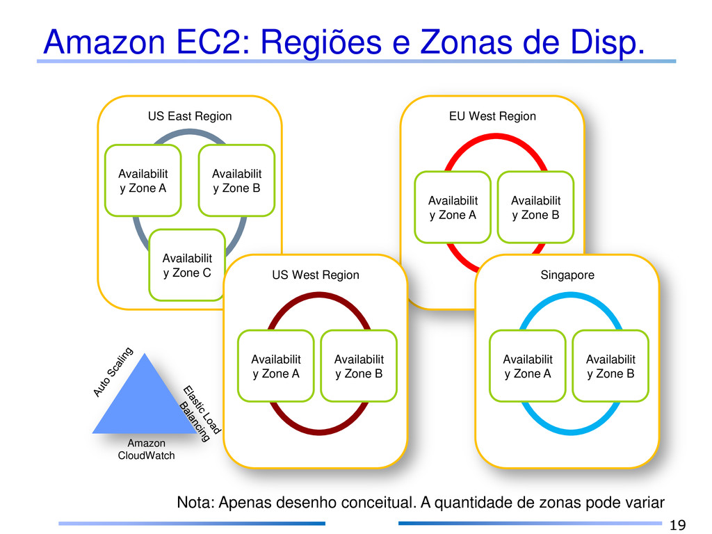 Amazon EC2: Regiões e Zonas de Disp. 19 EU West...