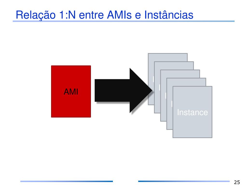Relação 1:N entre AMIs e Instâncias 25 AMI Inst...