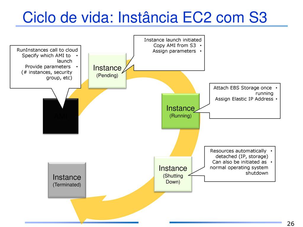 Ciclo de vida: Instância EC2 com S3 26 AMI Inst...