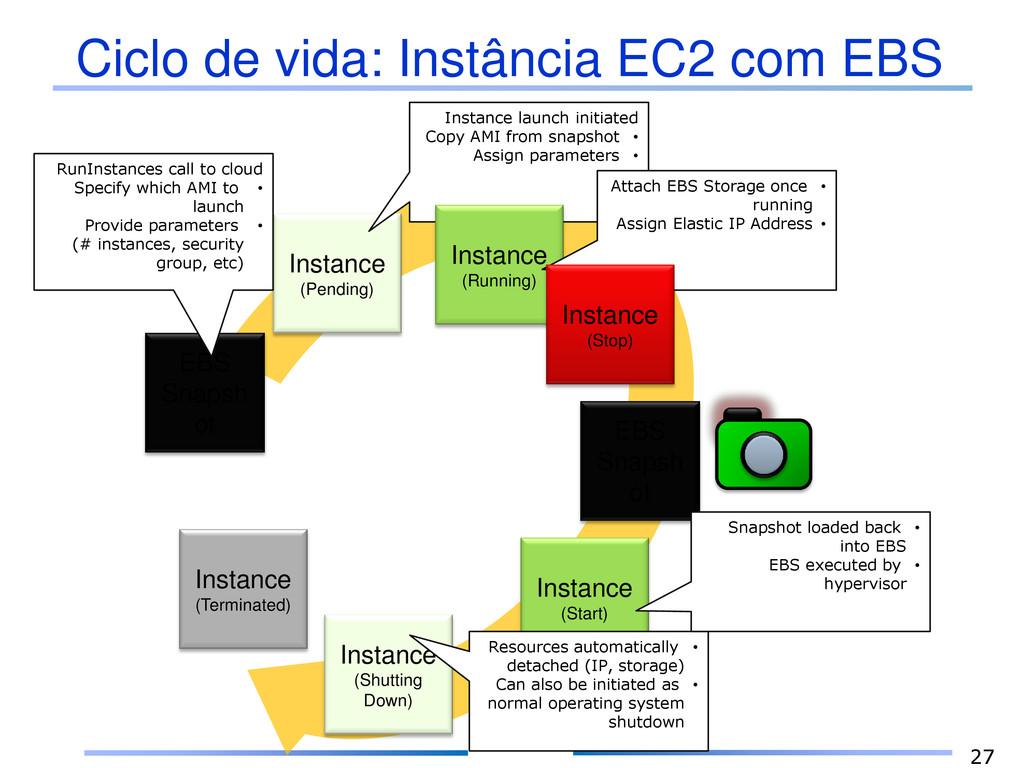 Ciclo de vida: Instância EC2 com EBS 27 EBS Sna...