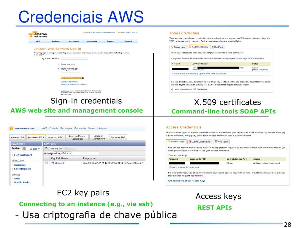 Credenciais AWS 28 Sign-in credentials X.509 ce...
