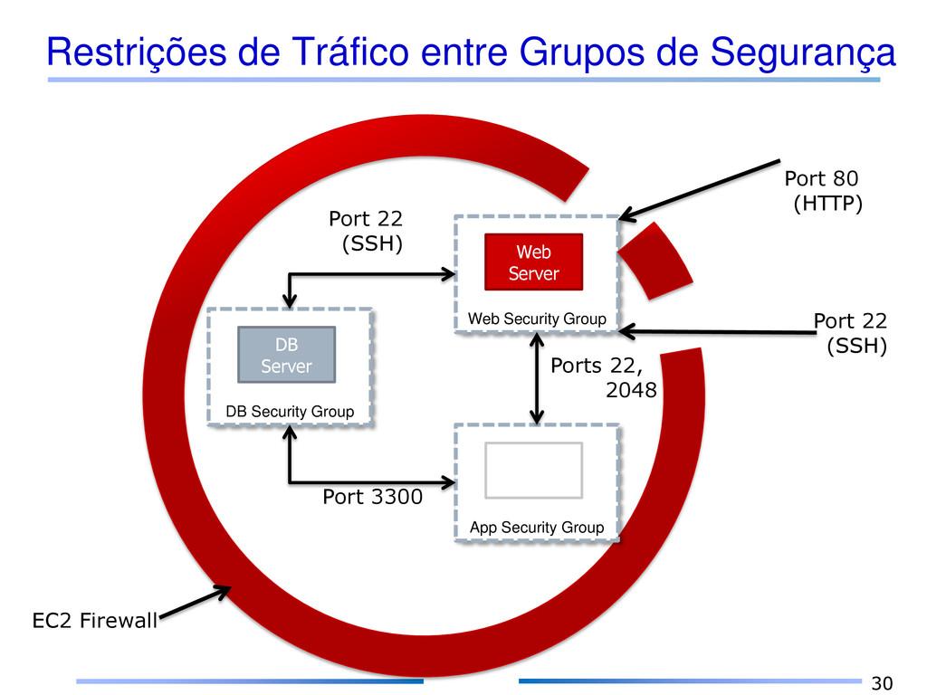 Restrições de Tráfico entre Grupos de Segurança...