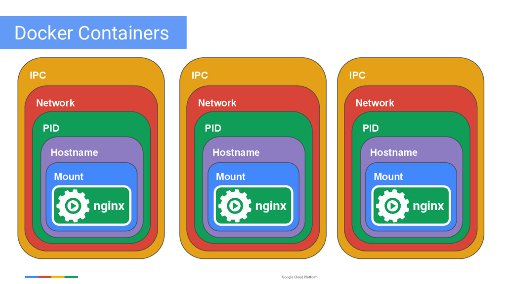 Google Cloud Platform Docker Containers IPC Net...