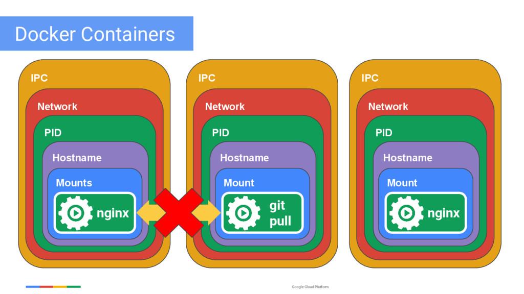 Google Cloud Platform IPC Network PID Hostname ...