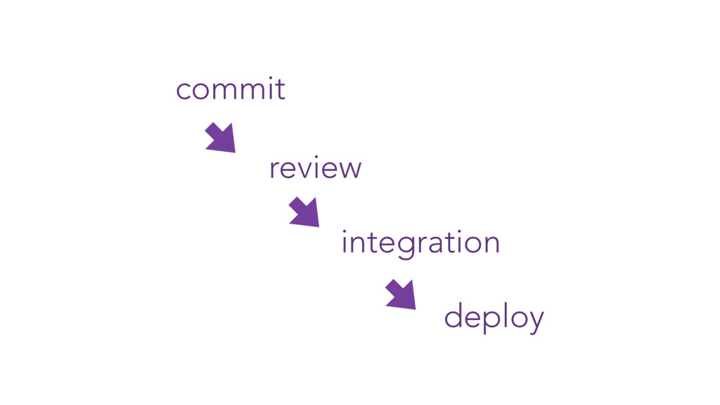 commit review integration deploy