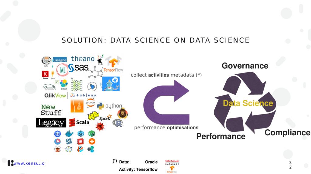 www.kensu.io 3 2 SOLUTION: DATA SCIENCE ON DATA...