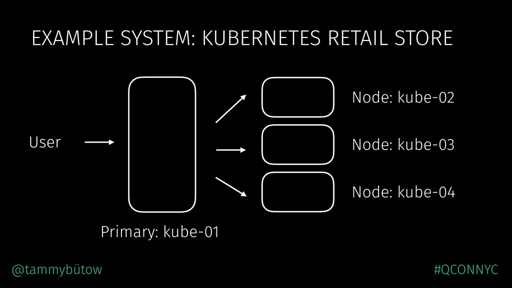 EXAMPLE SYSTEM: KUBERNETES RETAIL STORE User Pr...