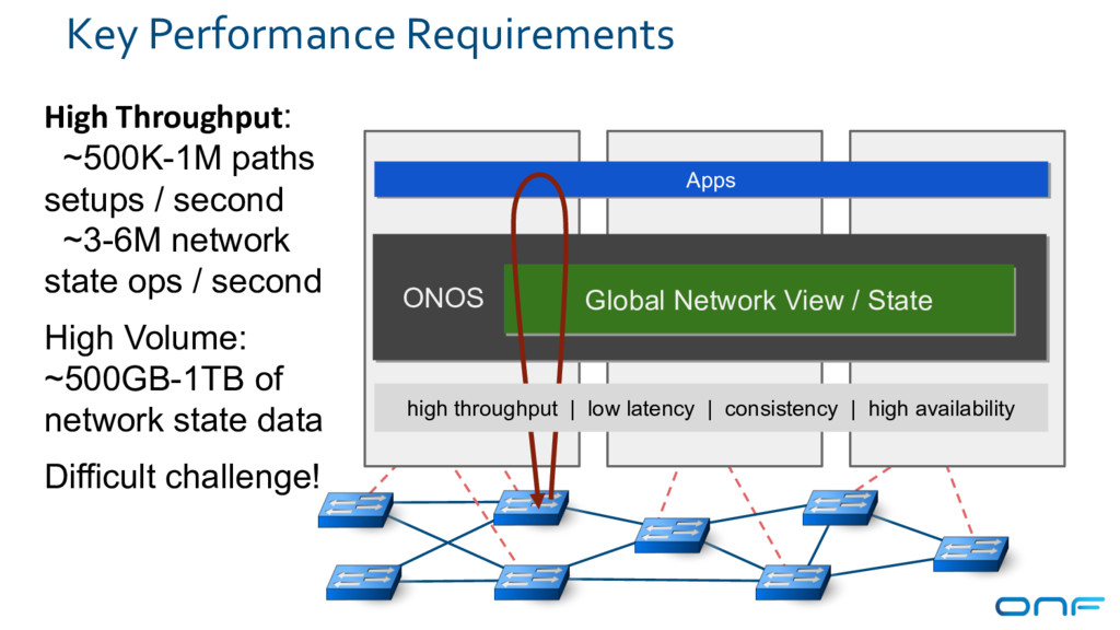 Key Performance Requirements ONOS Apps Apps Glo...