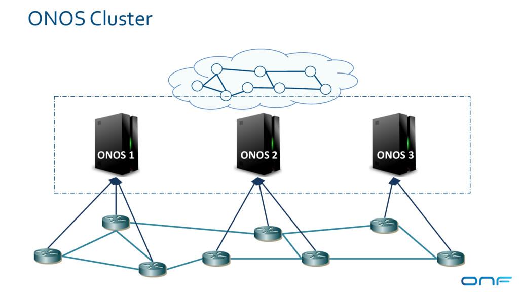 ONOS 1 ONOS 2 ONOS 3 ONOS Cluster