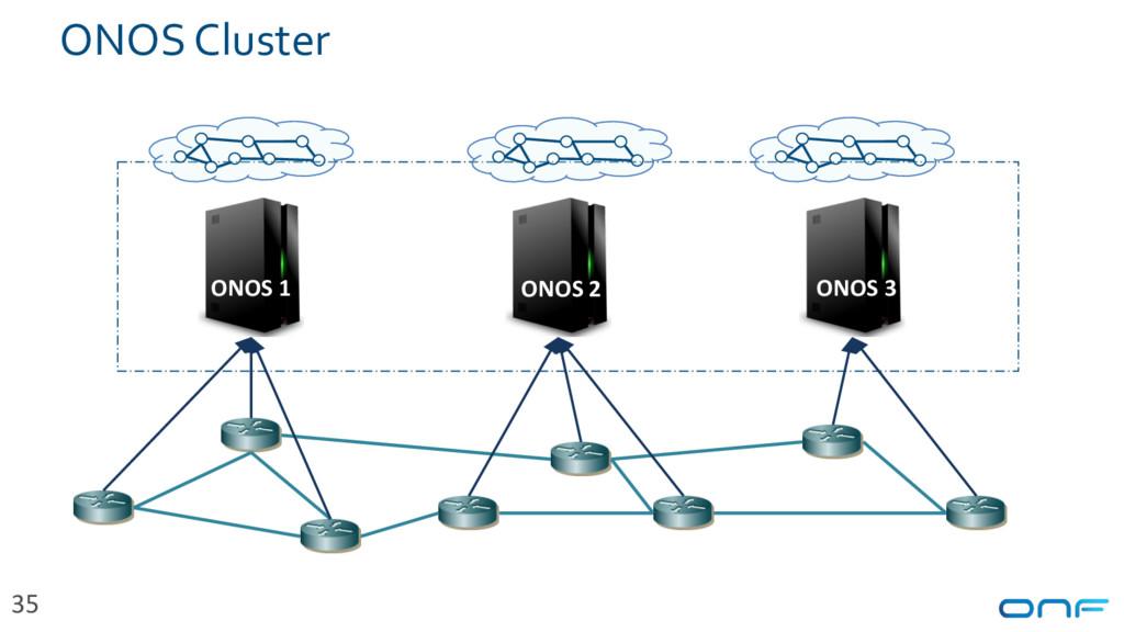 ONOS 1 ONOS 2 ONOS 3 ONOS Cluster 35