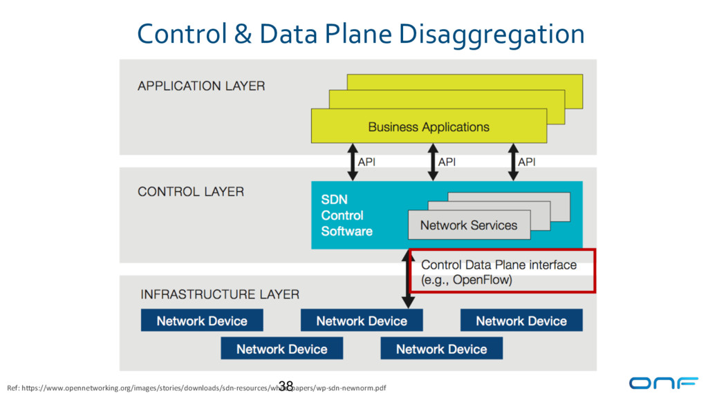 Control & Data Plane Disaggregation 38 Ref: htt...