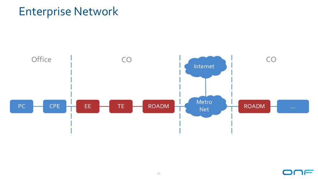 Enterprise Network 66 PC CPE EE TE ROADM Office...