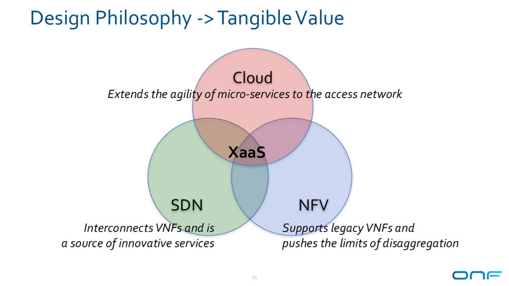 Design Philosophy -> Tangible Value 71 SDN NFV ...