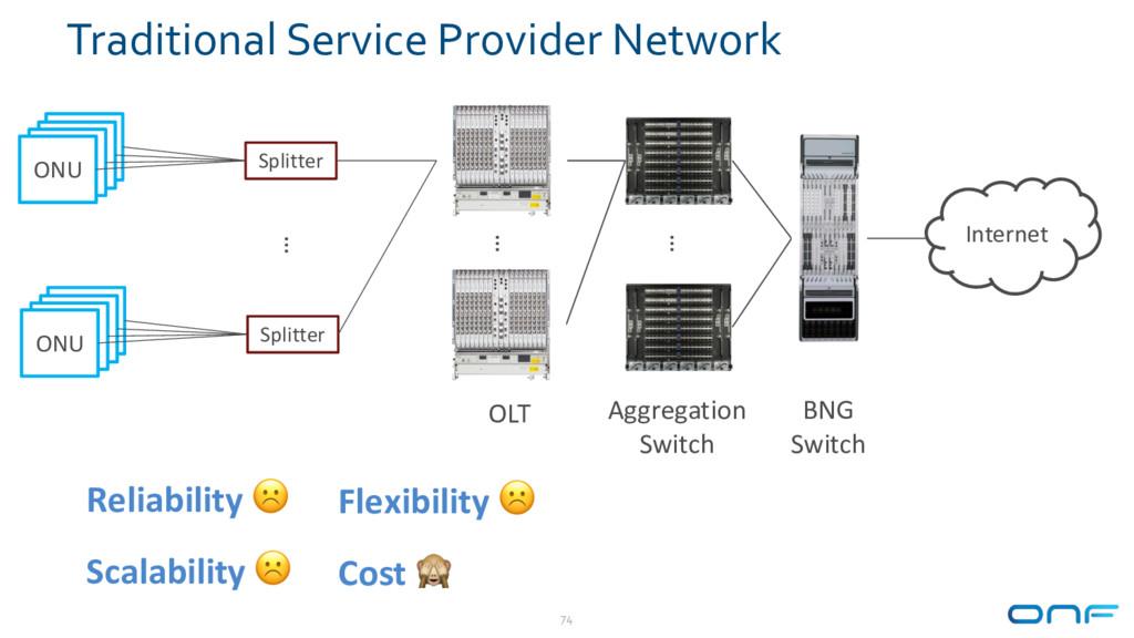 Traditional Service Provider Network 74 Aggrega...