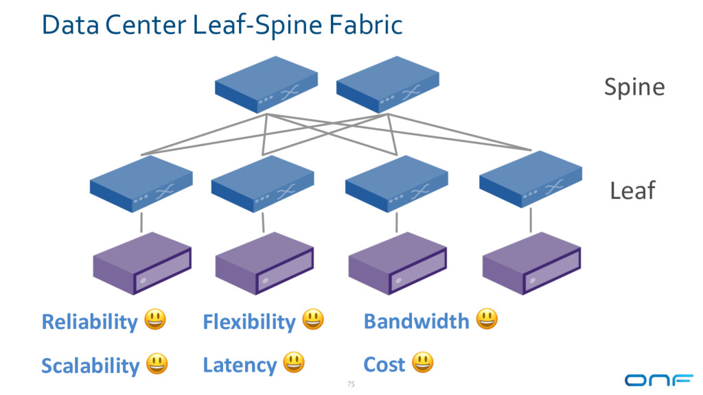 Data Center Leaf-Spine Fabric 75 Reliability  S...