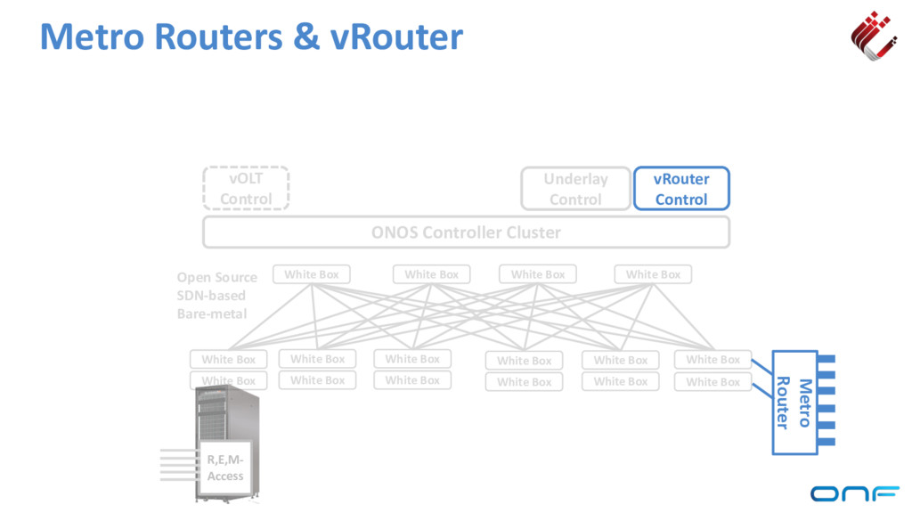 Metro Routers & vRouter ONOS Controller Cluster...