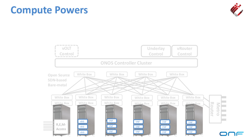 Compute Powers ONOS Controller Cluster vRouter ...