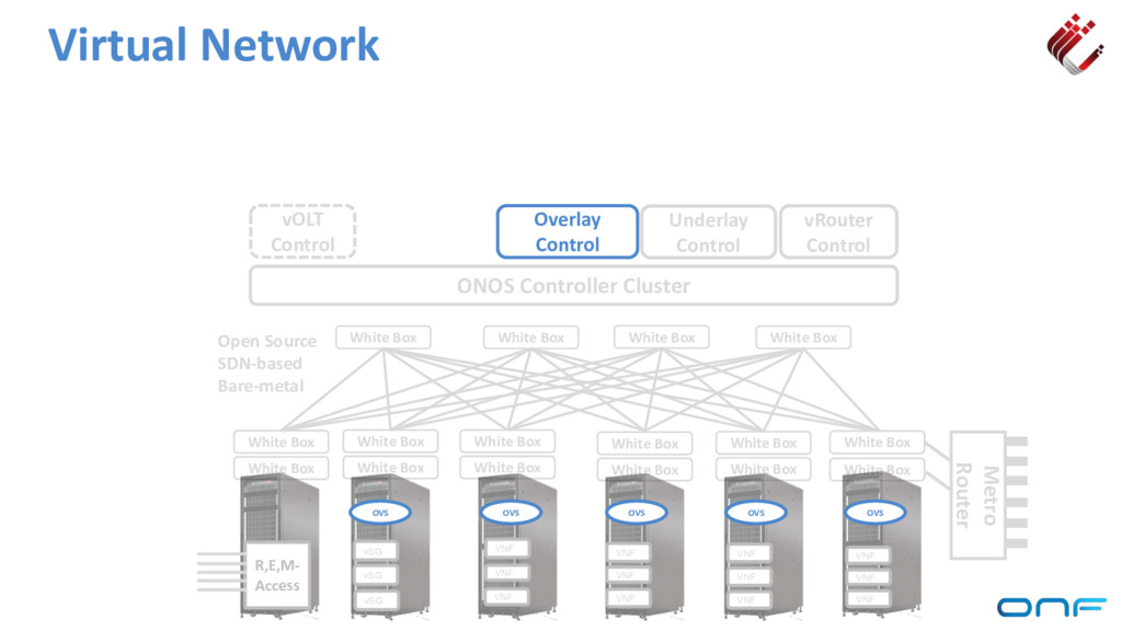 Virtual Network ONOS Controller Cluster vRouter...