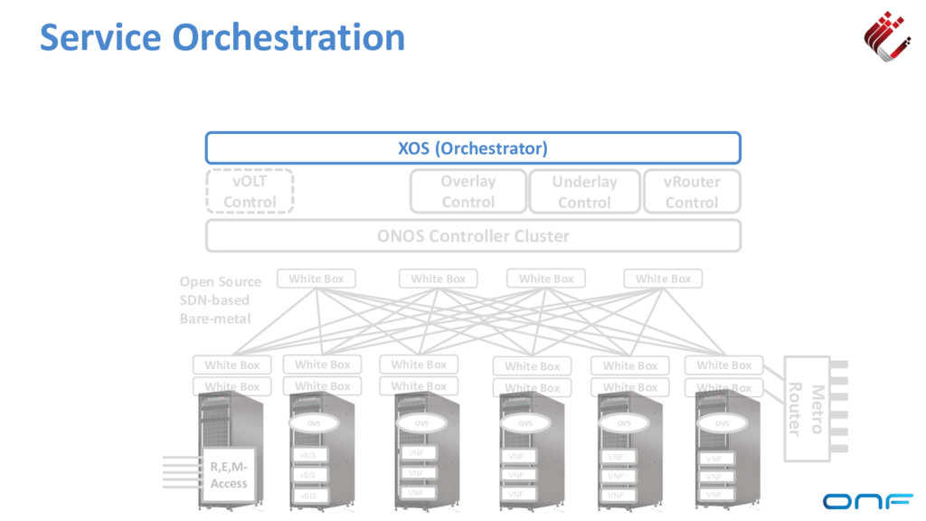 Service Orchestration ONOS Controller Cluster v...