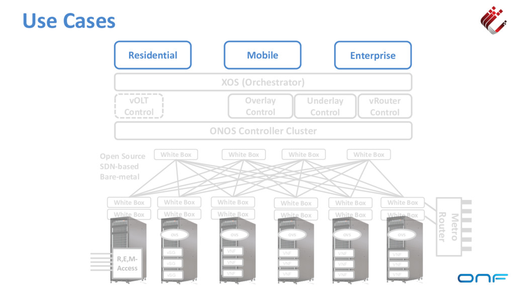 Use Cases ONOS Controller Cluster vRouter Contr...