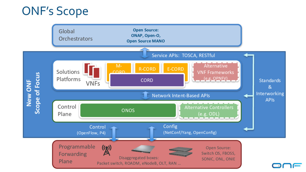 ONF's Scope Control (OpenFlow, P4) Config (NetC...