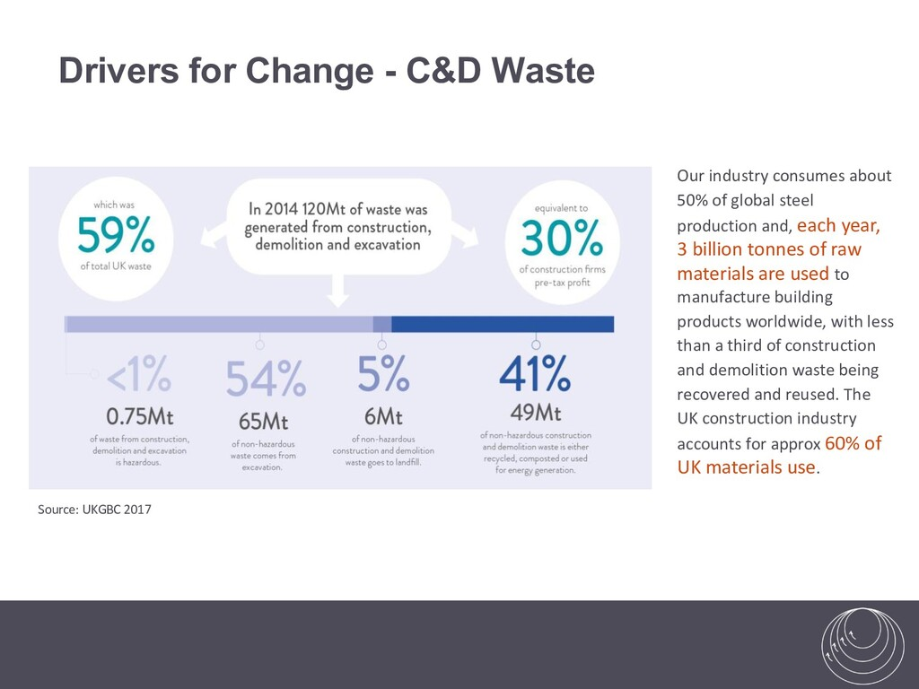 Drivers for Change - C&D Waste Our industry con...