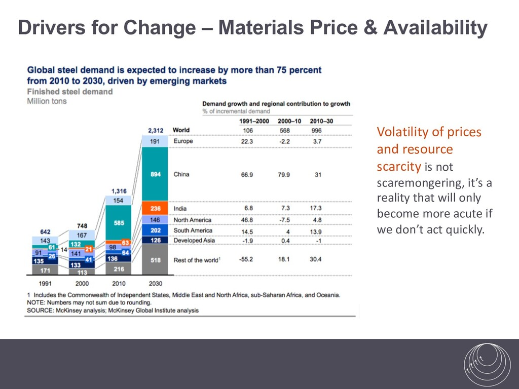 Volatility of prices and resource scarcity is n...