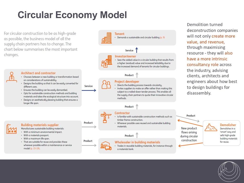 Circular Economy Model Circular construction: M...