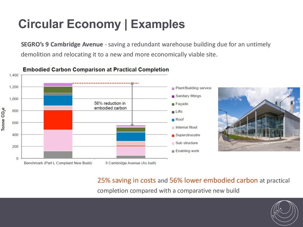Circular Economy | Examples 25% saving in costs...